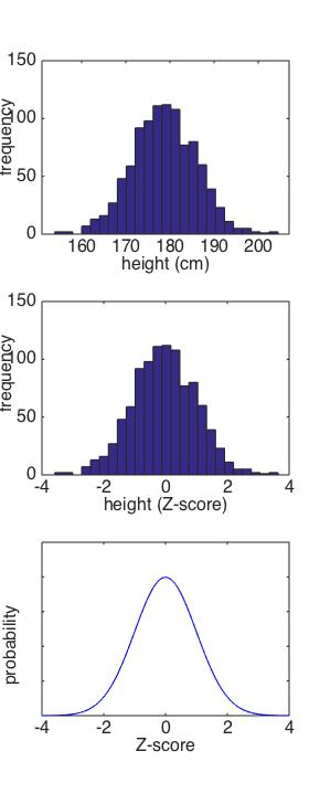 Data Analysis for Neuroscientists Session 3: Standardized Scores