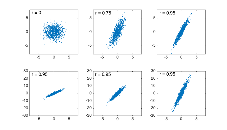 Sample size power and reliability in the top row the correlation coefficient r increases from left to right as the relationship between x and y becomes tighter even though the slope of ccuart Choice Image